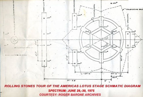 Schematic diagram of the Rolling Stones'  Tour of The Americas for two Spectrum Arena shows. (June 29-30 1075)